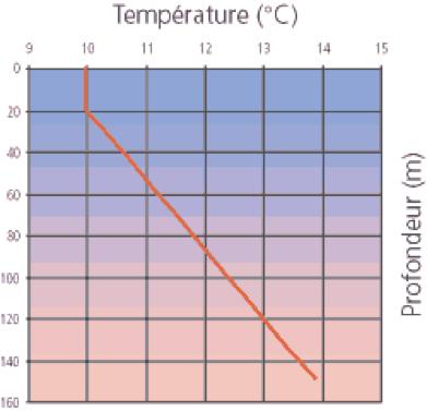 Récupération de chaleur
