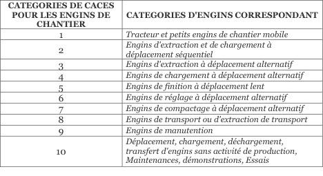 Type de CACES R372