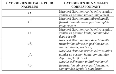 Type de CACES R386